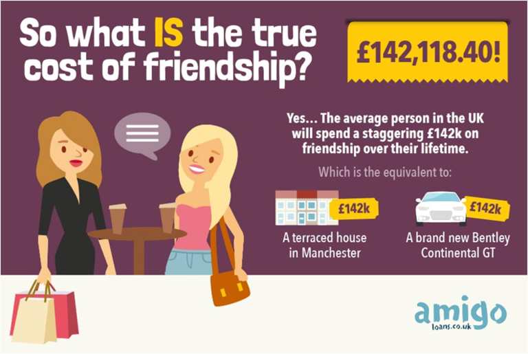The True Cost of Friendship - Amigo Loans