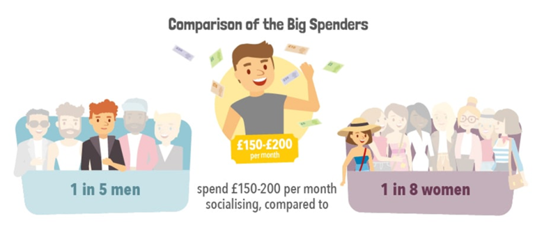 Comparison of Big Spenders